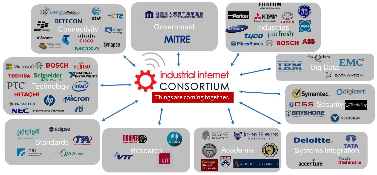 SAP SE and The Industrial Internet Consortium