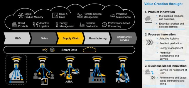 SAP IIoT Blueprint
