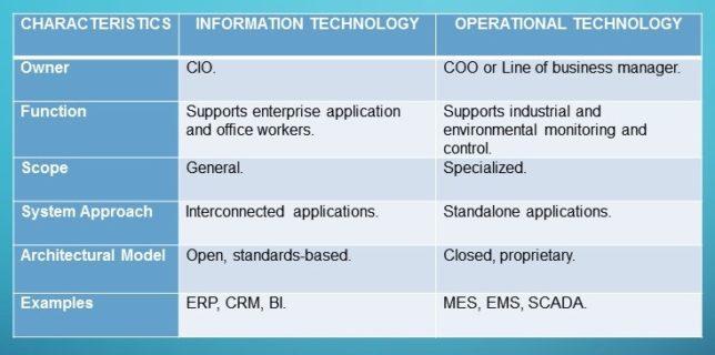 IT-OT Characteristics Table