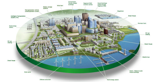 IoT Smart City Image