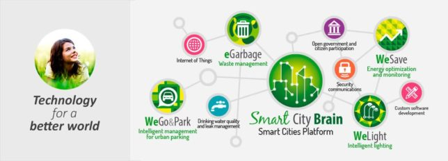 IoT Smart City_Hardware-Software