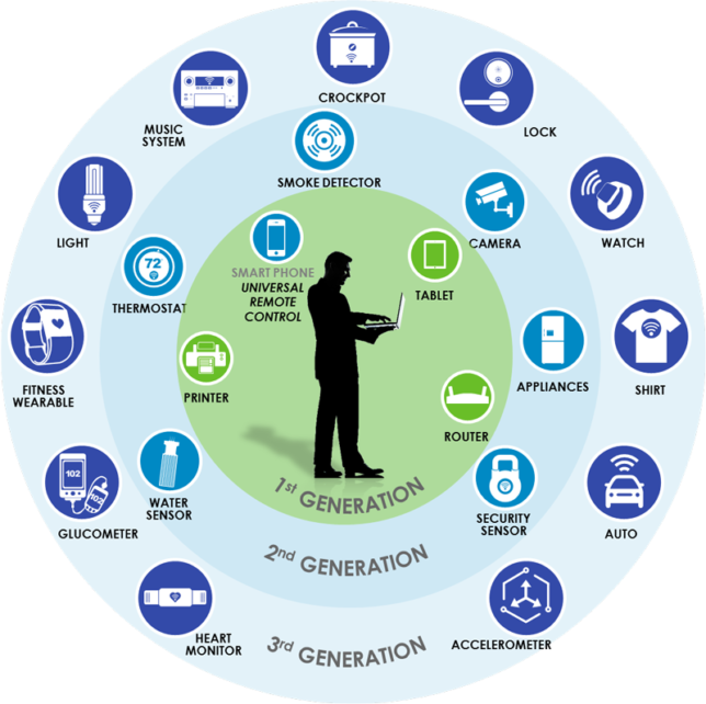 graphic-iot-generations_xl
