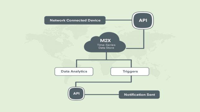 AT&T M2X Flow