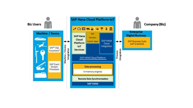 SAP Hana Cloud Platform Architecture