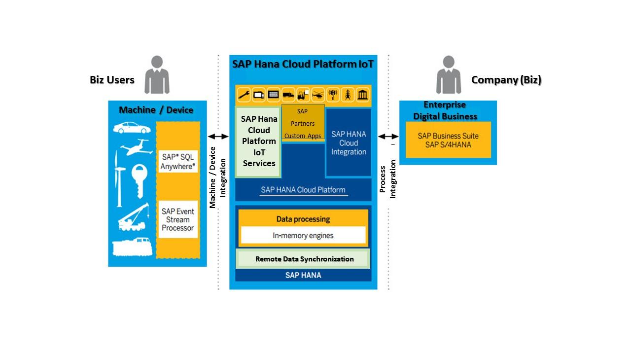 Iot Devices Platform As A Service Paas Sap