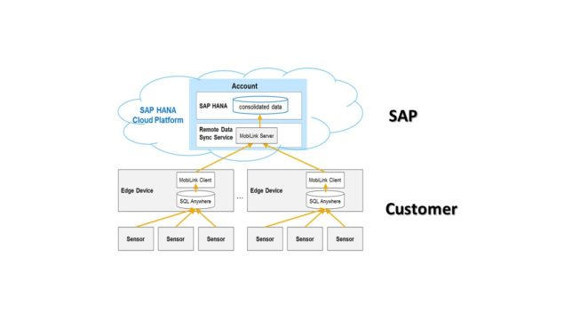 SAP IoT PaaS Architecture Remote Service