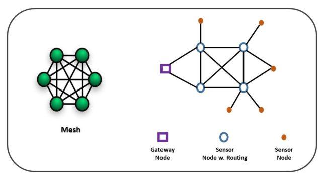 full mesh network topology diagram