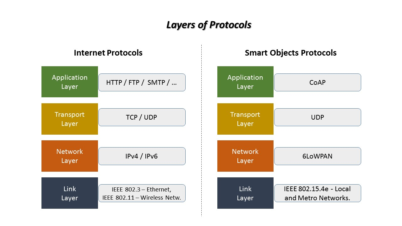 Iot Connectivity Iot Protocol Layers The Internet Of