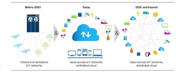 Future Enterprise Network Challenges