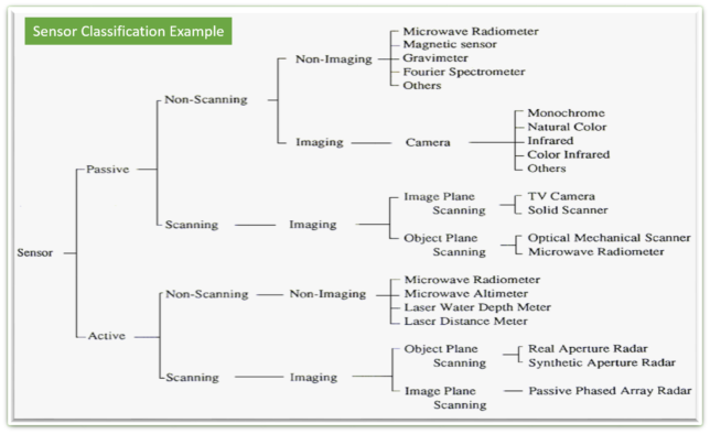 Sensor Classification Example
