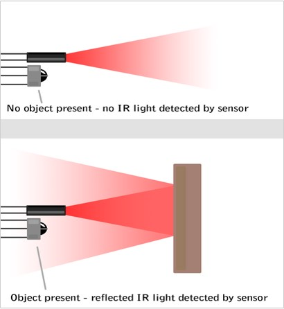 How Infrared Sensor Works