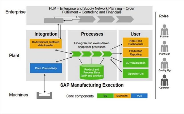Iot Erp Industry Solution Sap Manufacturing Execution