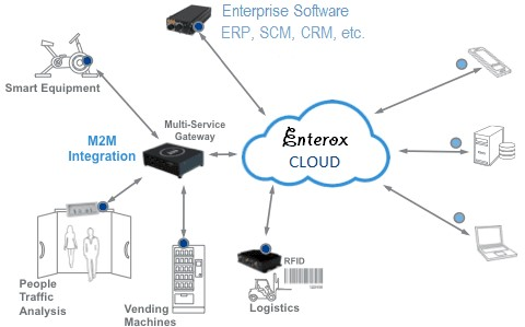 Enterox-system-architecture