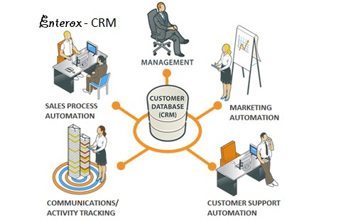Enterox CRM Functionality