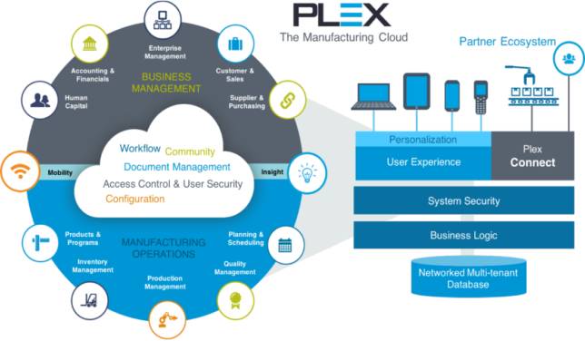 Iot Erp Industry Solution Plex Manufacturing Erp System