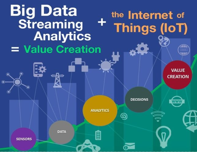 Internet of Things Analytics Value Creation