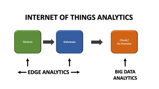 edge analytics diagram