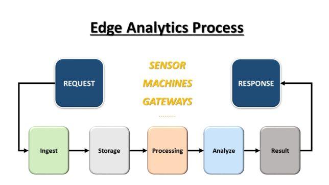 edge analytics process