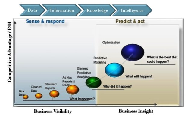 Evoluition-maturity-analytics