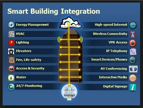 Iot Smart City What Is Smart Building The Internet Of