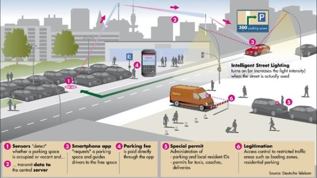 Iot Smart City What Is Smart Parking The Internet Of