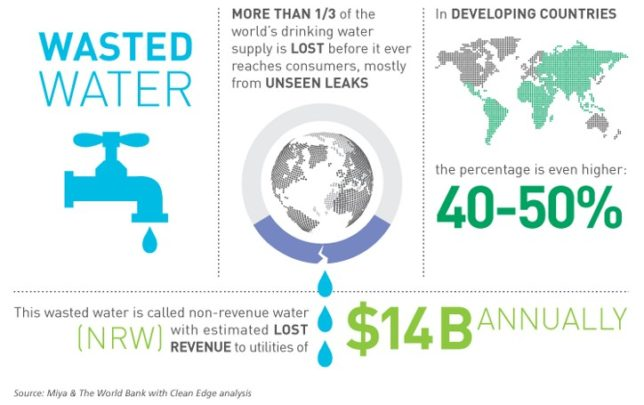 smart-water-challenge