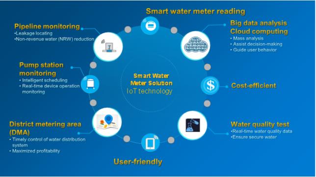 smart-water-process