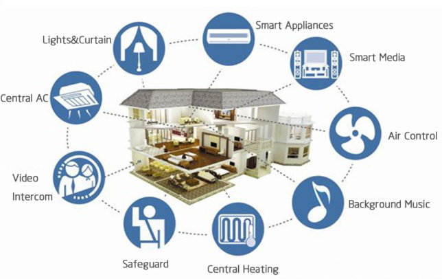 iot smart city what is smart home the internet of things. Black Bedroom Furniture Sets. Home Design Ideas