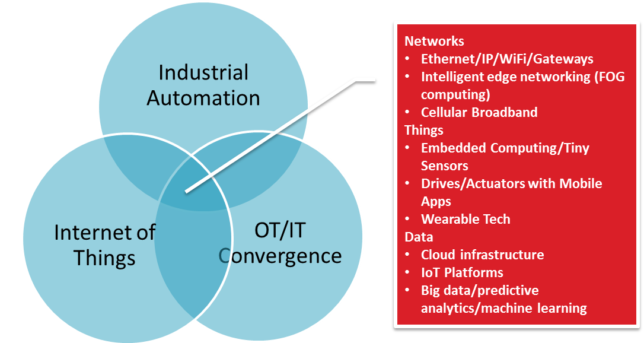 IIoT Skill Set Needed