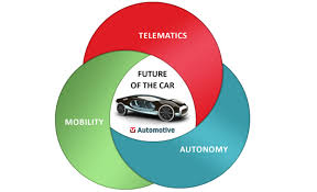 Automotive Industy Trends