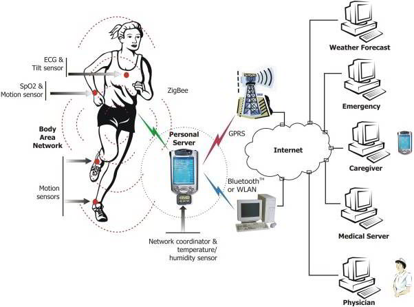 Wearable Technology Layers