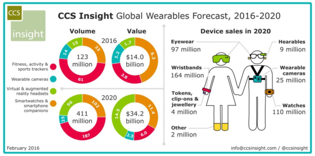 CCS Insight Wearable Statistics
