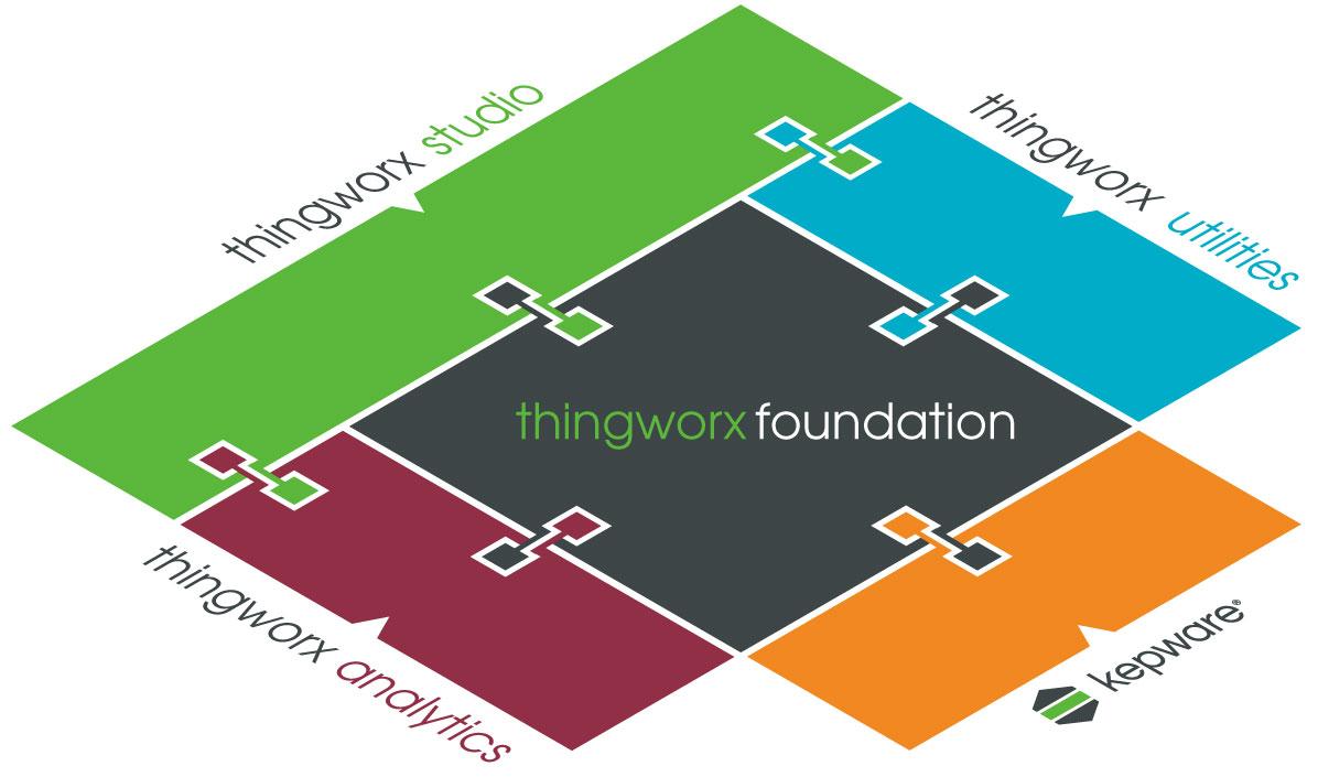 IoT Integrator ThingWorx - Platform Foundation