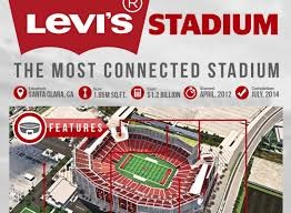 History of IoT in sports - Levis Stadium - IoT Ready