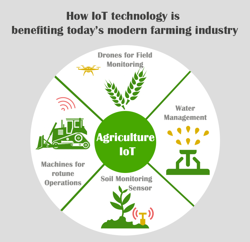 Smart Agriculture-Perfect Farming: IoT Agriculture