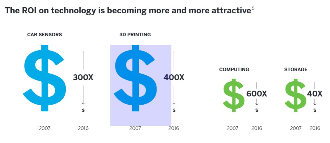 Digital Transformation - Trend on ROI Technology