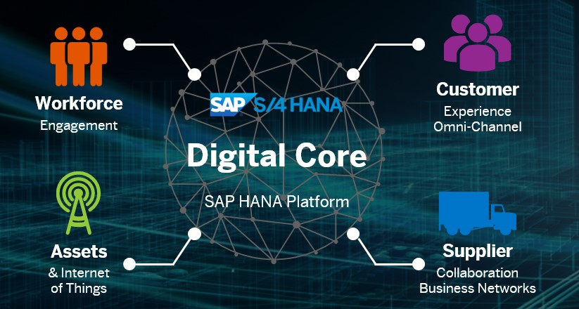 Digital Transformation - SAP Digital Core