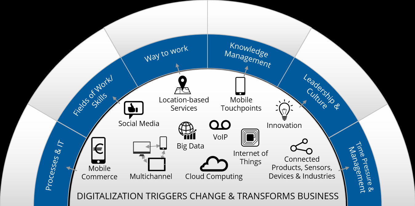 The Internet of Things and Digital Transformation