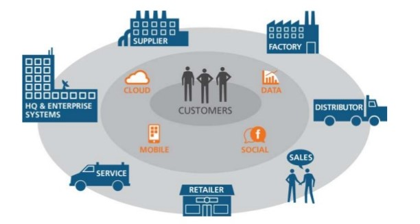 Supply Chain - Digital Ecomy