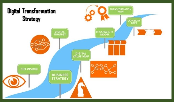 Companies are Digitally Transforming - Strategy